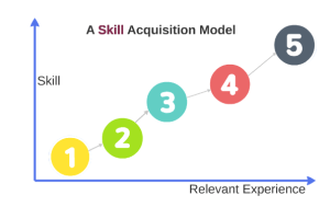 Skill Acquisition Model