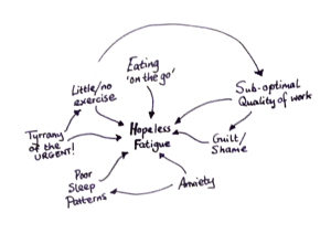 Hopeless Fatigue