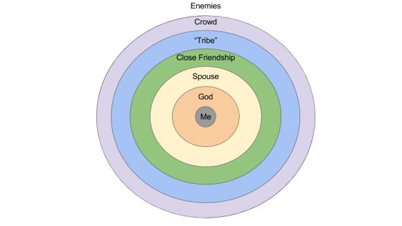 Concentric Relational Boundaries