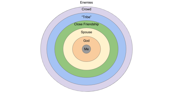 Concentric Relational Boundaries