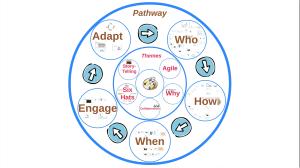 People_Engagement_Framework