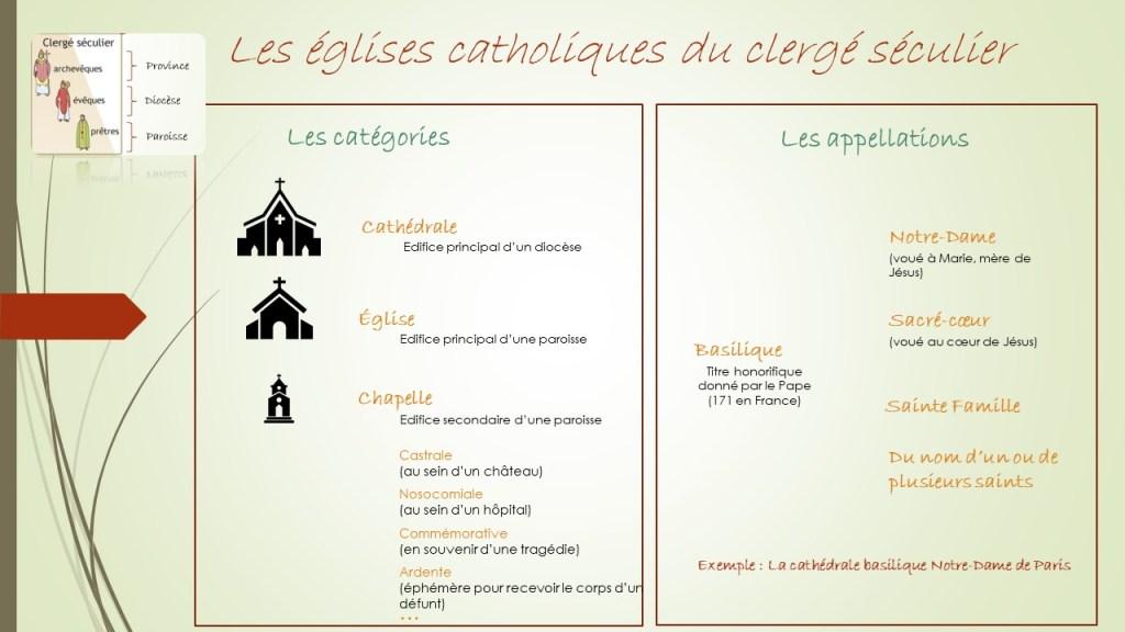 Les différentes églises du clergé séculier