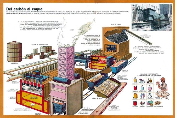 Del carbón al coque (o cok). Esquema del proceso.
