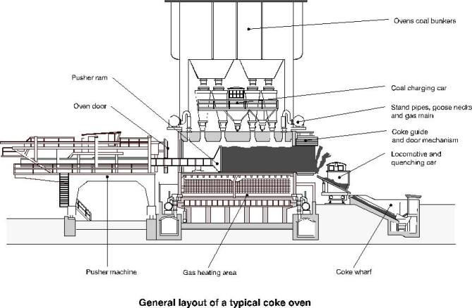 General layout of a typical coke oven.