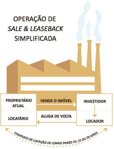 sale-and-leaseback
