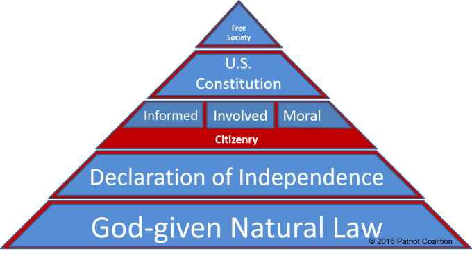 The Foundation of our Constitutional Republic