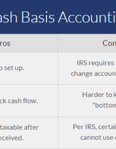 Cash basis accounting pros cons chart also the and rh patriotsoftware