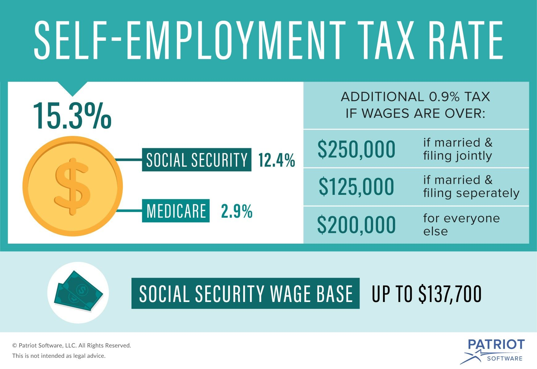 What Is Self Employment Tax
