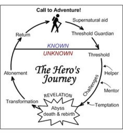 a heros journey