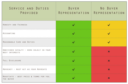 What Is A Buyer Representation Agrement