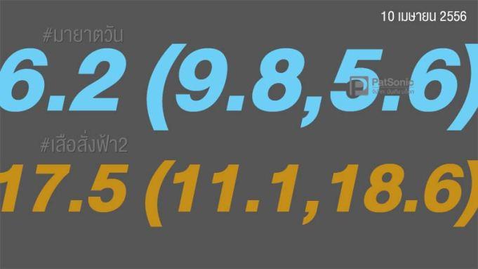 เบื้องหลังเรตติ้ง ( Rating ) ละคร ตัวเลขนี้มีความหมาย