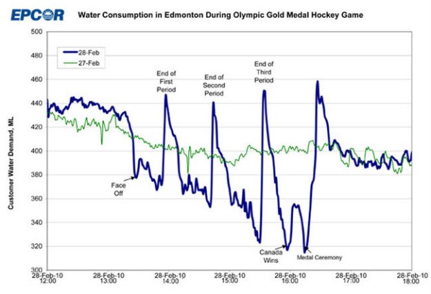 Flush data graph