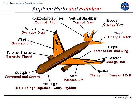 paper airplane diagram of parts wiring in a light switch air plane the illustration above left shows main part to you can compare this nasa shown right