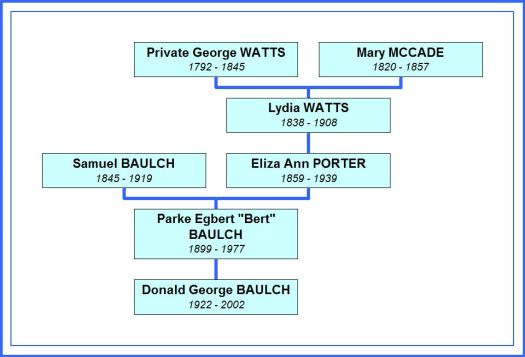 Ancestors of Donald George Baulch