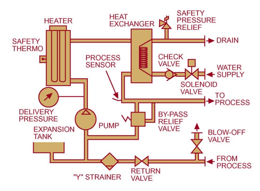 medium resolution of piping diagram ballast system