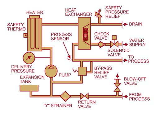 small resolution of piping diagram ballast system