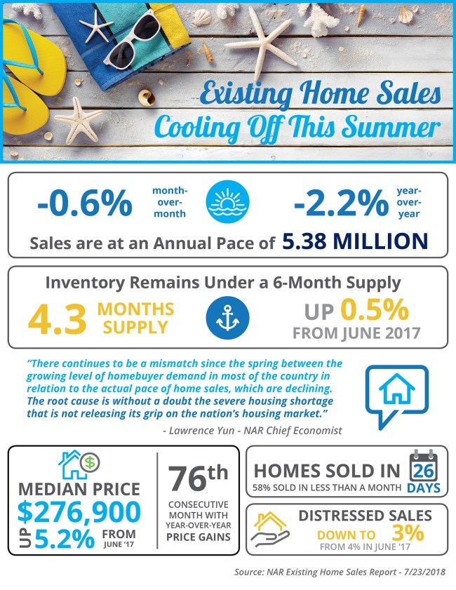 Existing Home Sales Cooling Off This Summer [INFOGRAPHIC] | Simplifying The Market