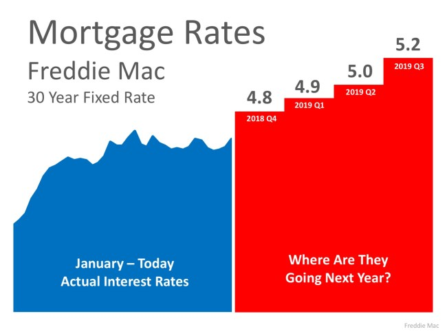 Where Are Mortgage Interest Rates Headed In 2019?   Simplifying The Market