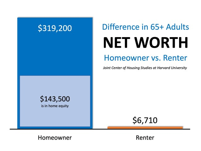 Why Homeownership Matters Now More Than Ever   Simplifying The Market