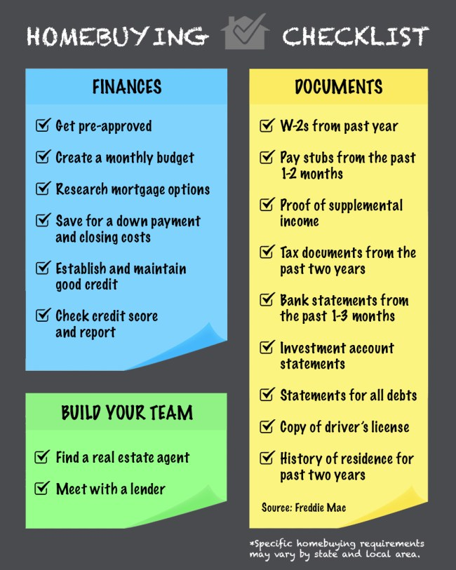 2020 Homebuying Checklist | Simplifying The Market