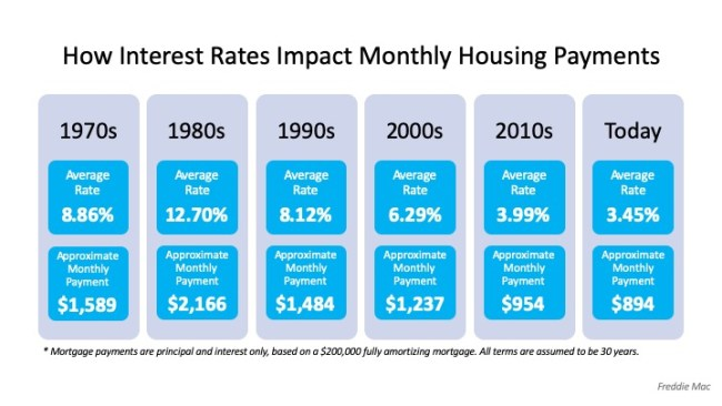 How Interest Rates Can Impact Your Monthly Housing Payments   Simplifying The Market