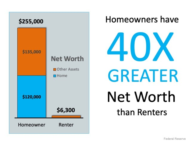 A Homeowner's Net Worth Is 40x Greater Than a Renter's   Simplifying The Market