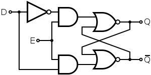Les bascules (Flip-flop)