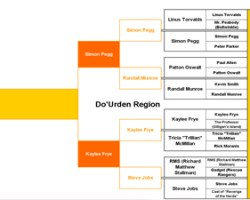 Do'Urden Region