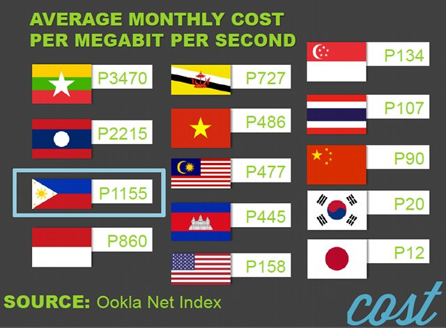 MONTHLY COSTS COMPARES TO OTHER COUNTRIES IN ASIA