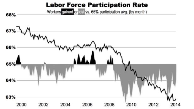 Labor force part rate since Jan 2000.002