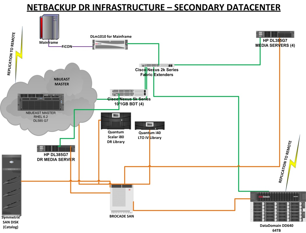 mpls network diagram visio battery cut off switch wiring multiprotocol bgp cloud system
