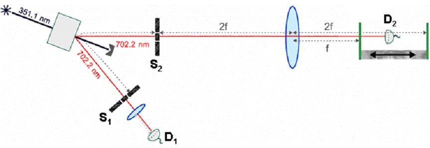 Cramer's Experiment