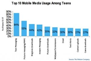 Teen's use of Mobile Media (Chart)