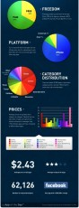 The State of the App Store (Infographic)