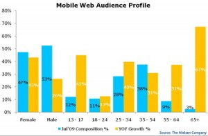 Mobile Web Use Leaps 34% (Chart)