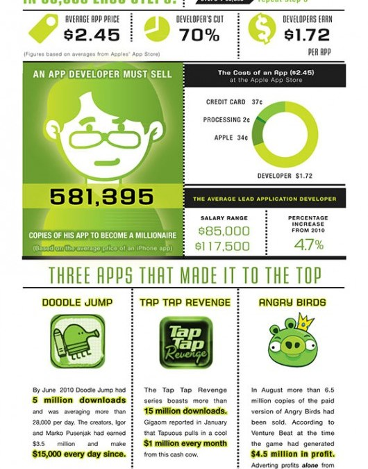 Exactly how many App sales dose it take to Become a Millionaire [Infographic]