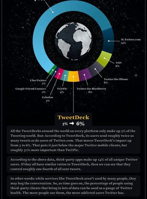 How People Tweet