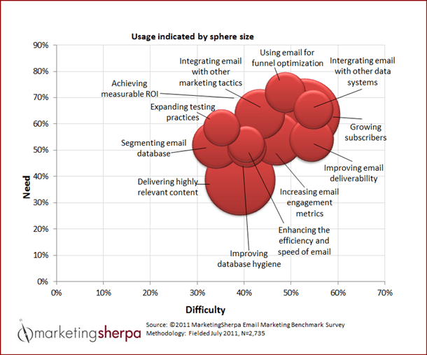 Chart: Top 12 email marketing objectives