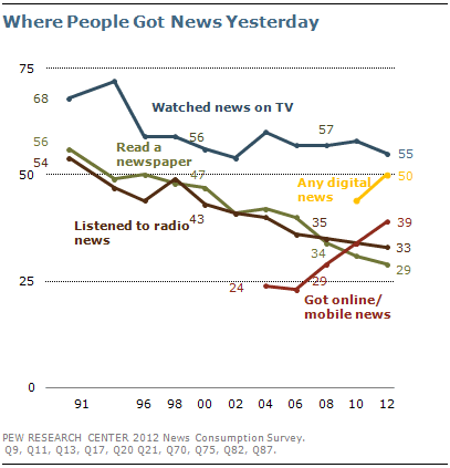 50% Americans get news digitally, topping newspapers, radio says Pew Research