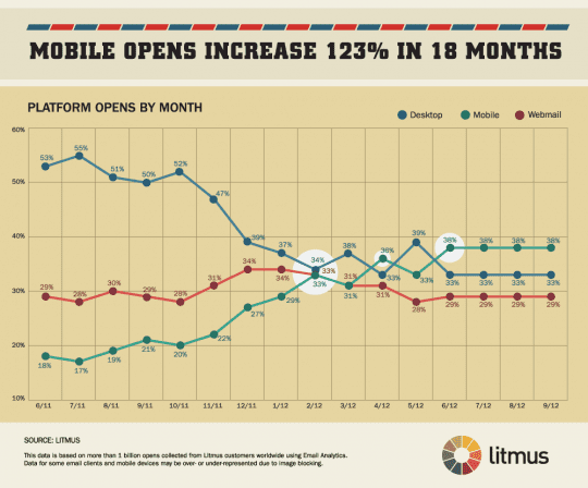 Mobile Email Opens Increase 123%