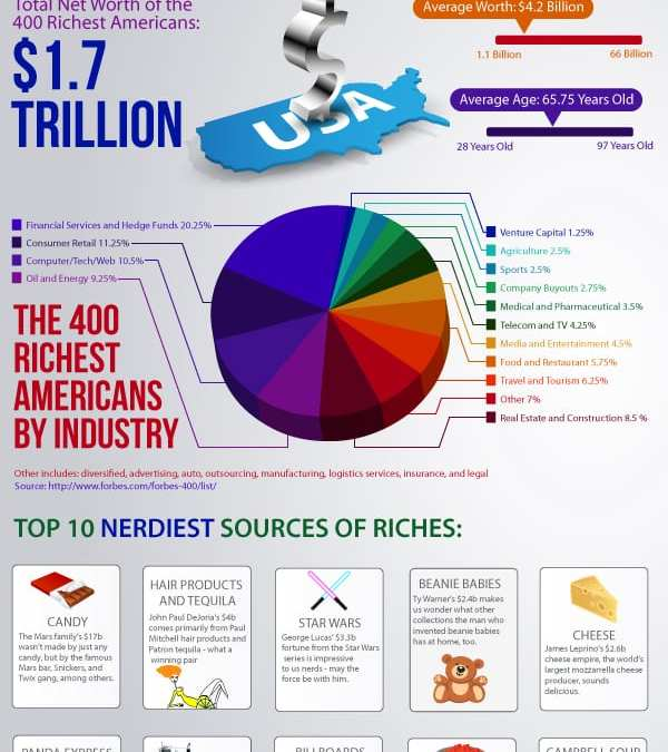 How The Wealthiest 400 Americans Got Rich