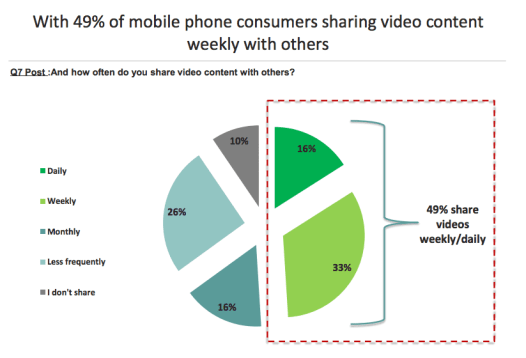 Frequency of Mobile Video Sharing via IAB Survey
