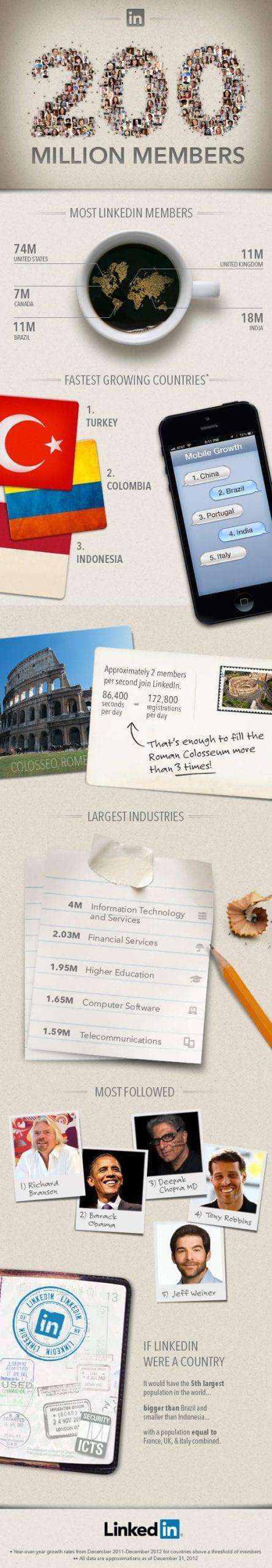 LinkedIn 200M Member Infographic