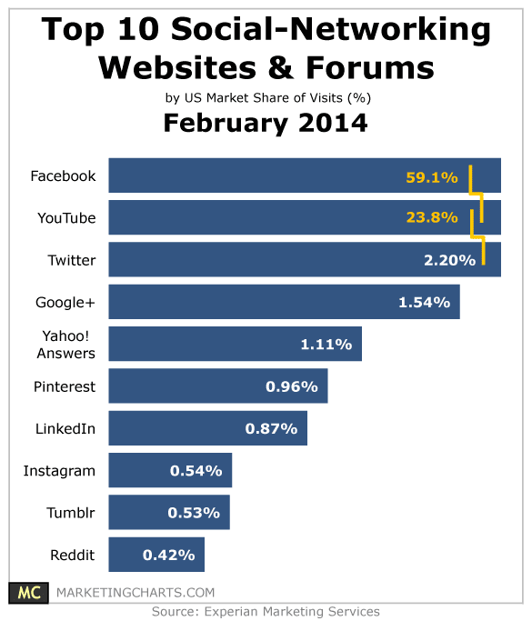 Top 10 Social Networking Websites & Forums – February 2014