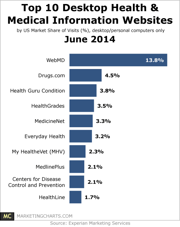 Top 10 Desktop Health & Medical Information Websites – June 2014