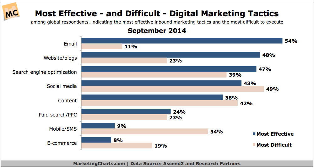 Email continues to be the most effective digital marketing tactic