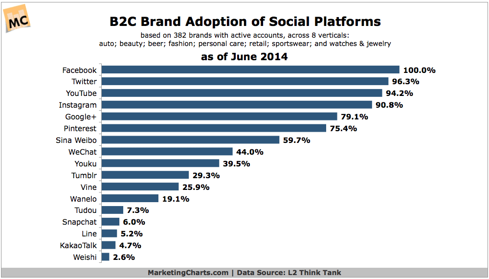 Trends in B2C Brands' Use of Social Platforms