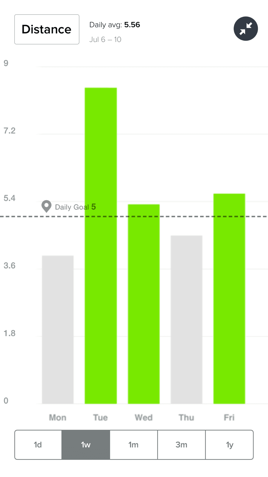 Almost there. 10k steps a day