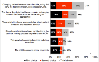 Is the healthcare industry catching up with digital innovation?
