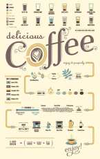Coffee Flow Chart